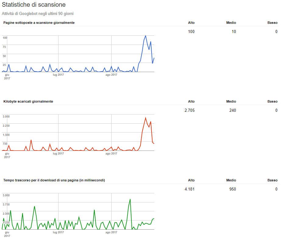 crawl-budget-pagine-scansionate-da-google-velocita-di-scansione