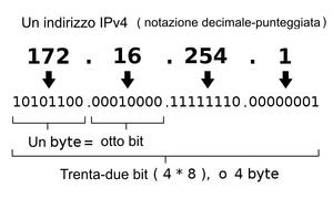 Definizione indirizzo IP