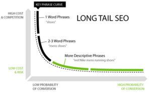grafico long tail keyword coda lunga