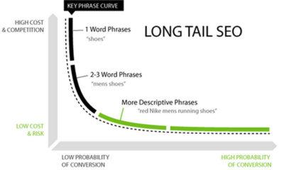 Long tail: scelta di keyword a coda lunga