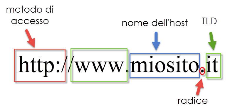 struttura nome dominio